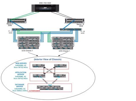 cisco ucs architecture diagram oracle peoplesoft on cisco unified computing system and