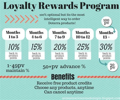loyalty rewards program easy way to understand the lrp in doterra aromatic science