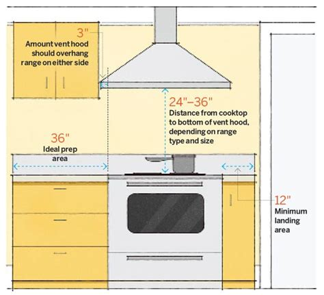 kitchen layout sheet design cheat sheets part 3