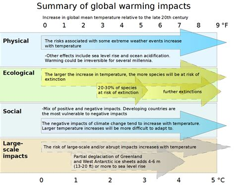 facts on climate change