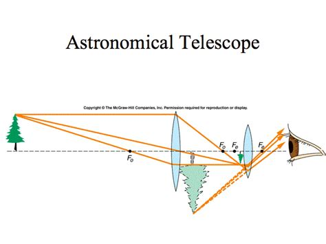 diagram of reflecting telescope optical devices