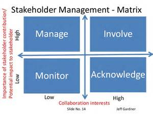 managing difficult stakeholders how to