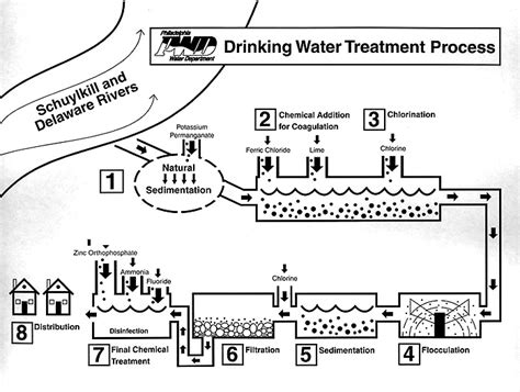 water treatment coloring page drinking water filtration process diagram drinking free