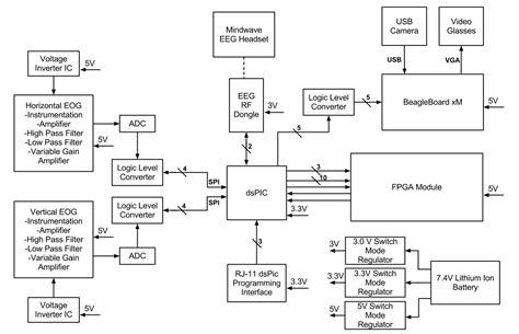 block diagram software engineering block diagram software engineering introductory