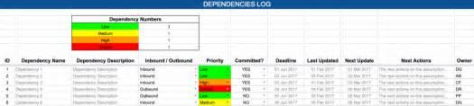 raid risks assumptions issues dependencies free raid