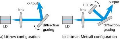 tunable diode laser wiki lasers etc reu 2008