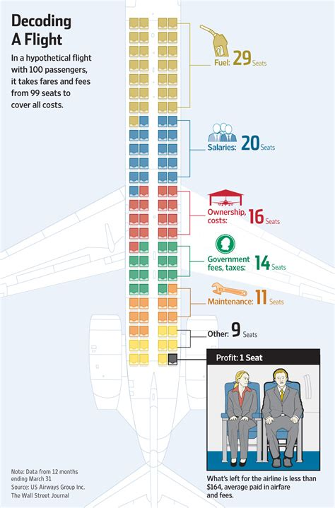 wait how much did airlines make in fees last year it s how much profit does an airline make on a flight