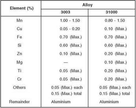 resistor chemical composition aluminium alloy 3003 chemical composition