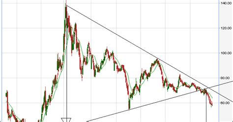 triangle pattern target suzlon short with a target of 30 yeah right minus 30