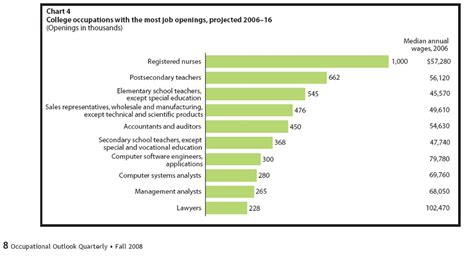 Department Of Labor Predicts Education Requirements Of New