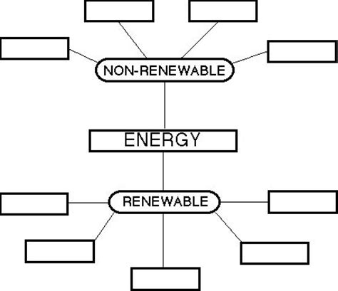 Renewable And Nonrenewable Resources Worksheet by Renewable And Non Renewable Energy Worksheet