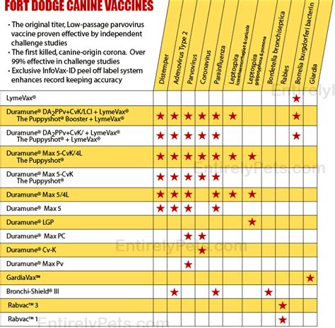 printable vaccination schedule for dogs printable dog vaccination schedule related keywords