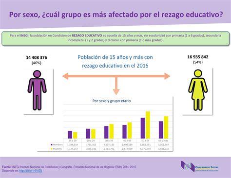 cuando y cuanto se cobra escolaridad 2016 newhairstylesformen2014 cuanto es la escolaridad 2016 por sexo 191 cu 225 l grupo