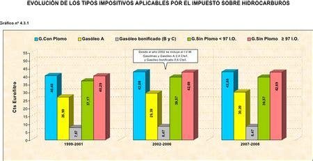 impuesto a gasolina para mejorar competitividad del pas diputada 191 qu 233 es el c 233 ntimo sanitario y d 243 nde se cobra