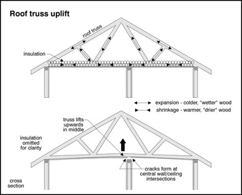 truss section inspecting wood trusses the ashi reporter inspection