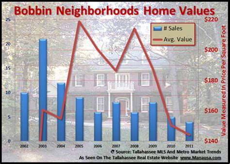 bobbin trace most active of bobbin neighborhoods