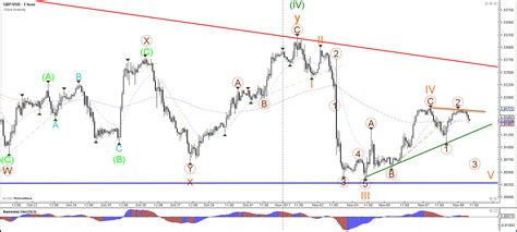 pattern recognition and trading decisions by chris satchwell chris svorcik blog usd jpy builds key triangle pattern