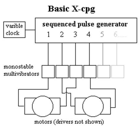 pulse generator block diagram x cpg