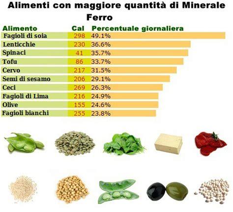 carenza ferro alimenti sintomi carenza ferro vitamine proteine
