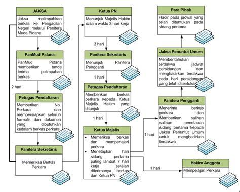 Buku Bukti Elektronik Dalam Sistem Pembuktian Perdata alur perkara pidana pengadilan negeri surabaya