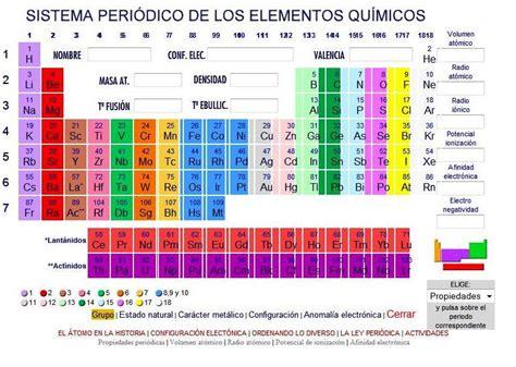 ell sistema periodico the la ciencia a conciencia sistema peri 243 dico de los elementos qu 237 micos