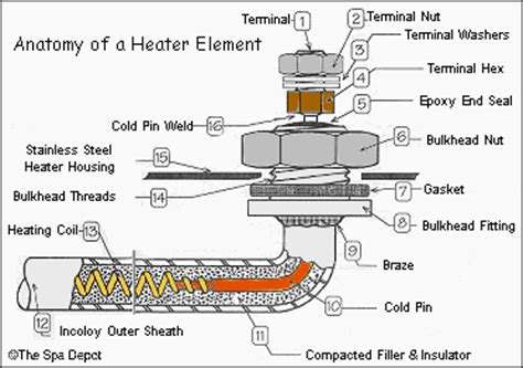 tub spa heater elements troubleshooting testing