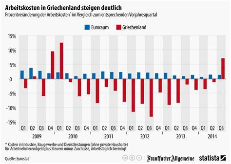 seit wann in deutschland infografik arbeitskosten in griechenland steigen deutlich