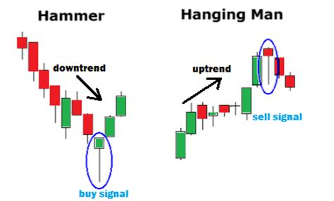 candlestick pattern hanging man hanging man candlestick pattern how to trade tips techniques