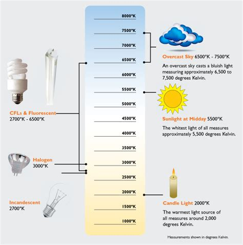 what temperature to wash colors 9 best images of light bulb temperature chart led light
