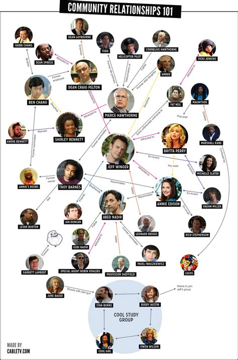 character relationship chart check out a chart explaining all the relationships on