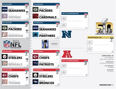 printable nfl playoff schedule 2015 game times nfl forum index nfl playoff times