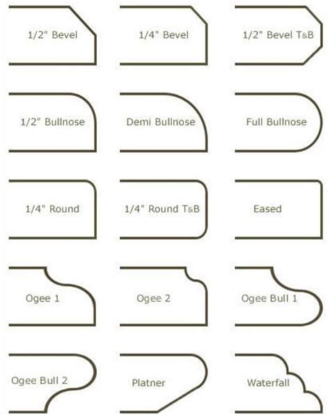 Types Of Granite Countertop Edges by Various Types Of Counter Edge For Reference Details