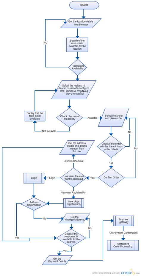 ordering system flowchart chart customer order flow chart