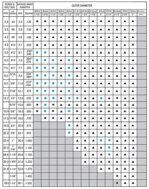 Faucet Washer Size Chart by Flat Washer Size Chart Car Interior Design
