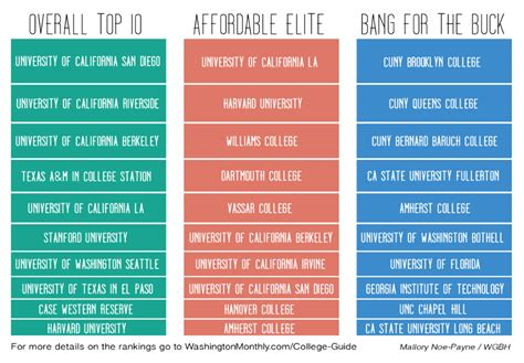 Do Mba School Rankings Matter by On Cus Entries Tagged Rankings