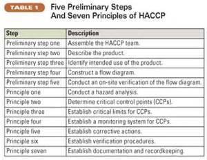 Work template http www docstoc com docs 116558054 principles of haccp