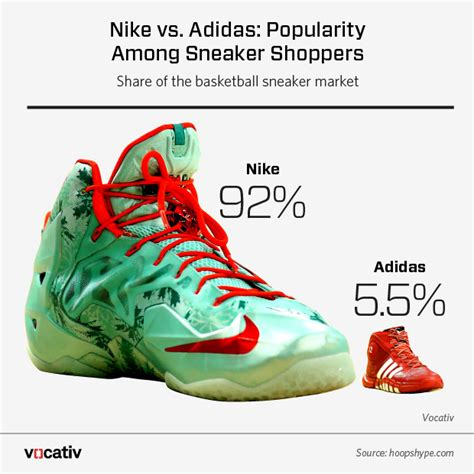 basketball shoe market adidas vs nike who s winning the hearts and dollars of