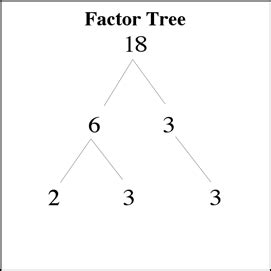 post 2 finding the factors of a number sarahmathclass5010