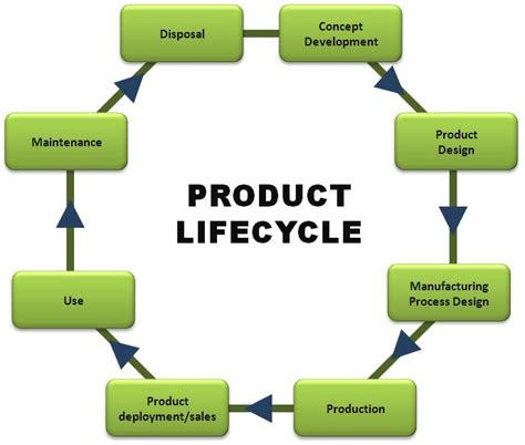 how to design for environment and minimize life cycle cost material efficiency and 3r objectives