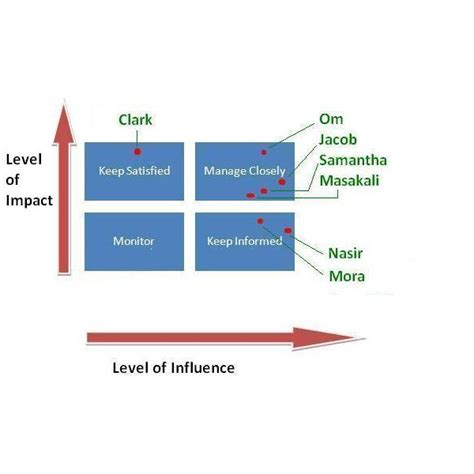 Influence Impact Grid In Stakeholder Management Project Management Grid Template