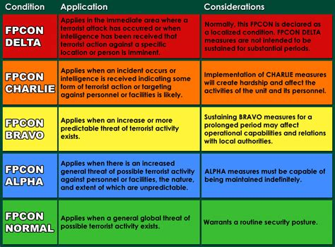 Pin Skurity Lecil current fpcon level threat pictures to pin on