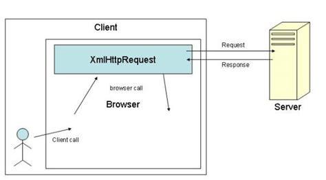 Net Mixer Xmlhttprequest To Make Ajax Call Using Javascript | backbone of ajax xmlhttprequest codeproject