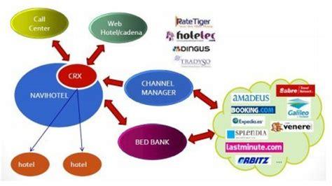 cadena de suministro hotelera libro gestion hotelera pdf