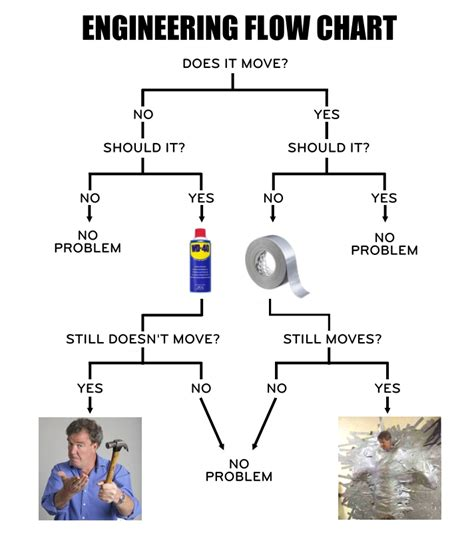 engineers flowchart engineering flowchart duct wd40 edgrafik