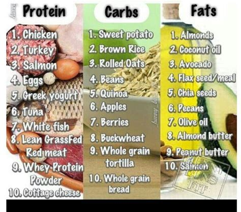 healthy fats protein healthy proteins healthy carbs healthy fats