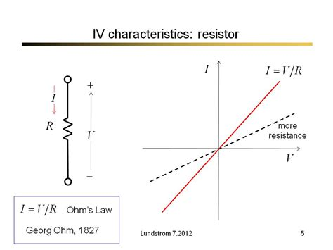 resistor types characteristics nanohub org resources nanoscale transistors lecture 1 the most important invention of the