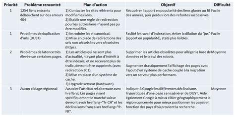Modele Plan D