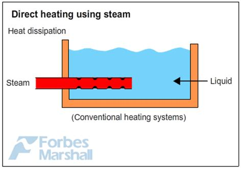 Direct Plumbing And Heating by Fundamental Applications Of Steam