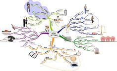 Ausfuhrlicher Lebenslauf Mit Studienmotivation Mindmanager Personal Organiser Template Mind Map Free Mind