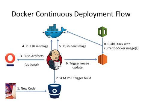 docker deployment tutorial jenkins continuous integration cookbook by